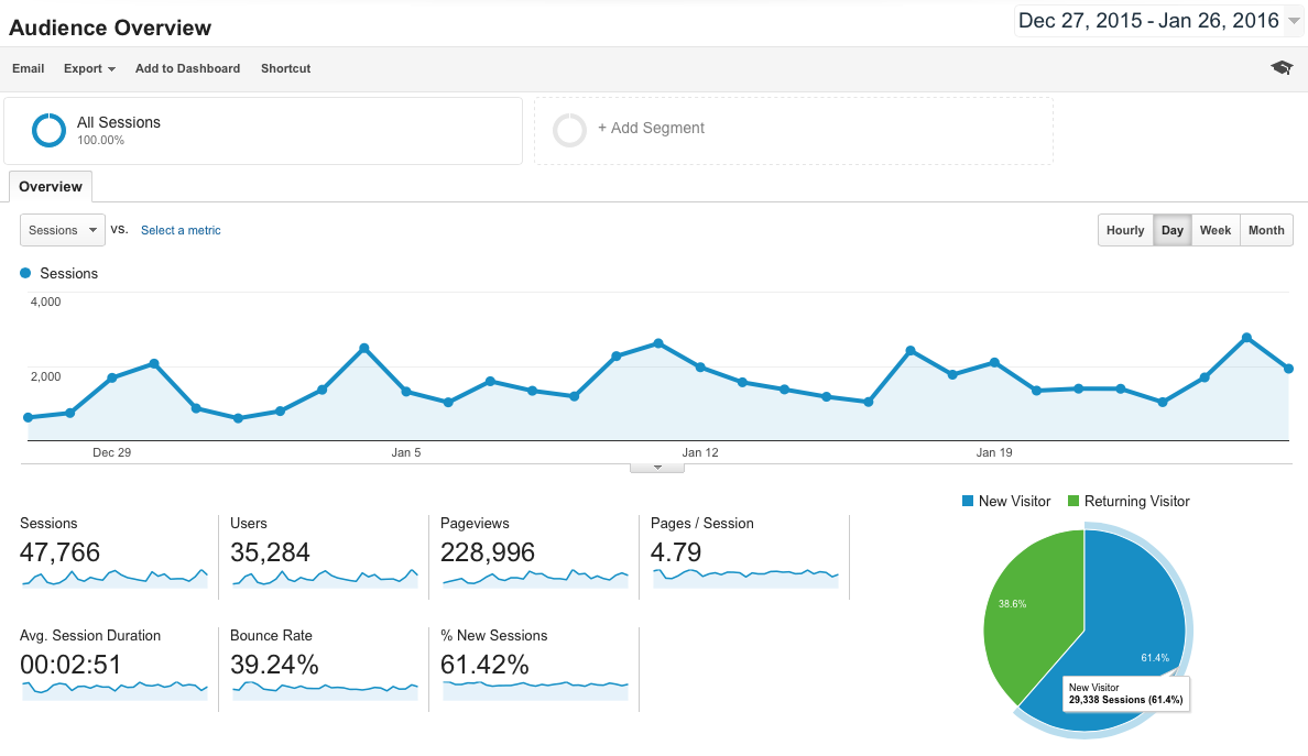 How to set up your Google Adwords account 1